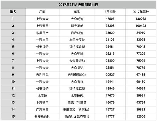 图1 3月A级车销量排行.jpg