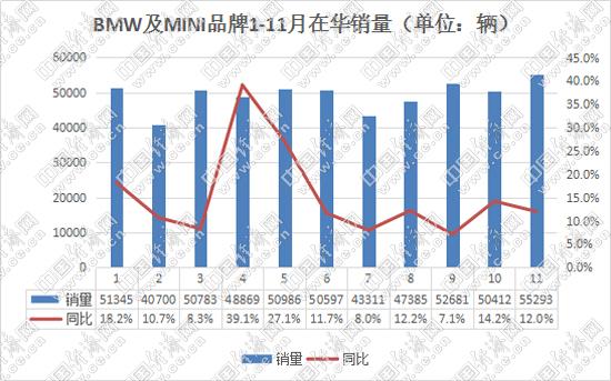 BMW及MINI1-11月销量图表.jpg