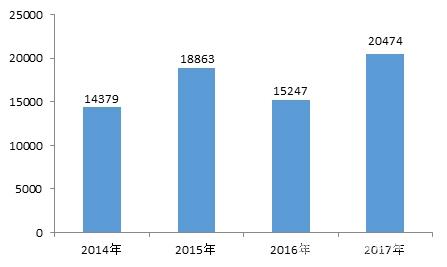 2017汽车消费投诉:增幅超三成 福特品牌居首
