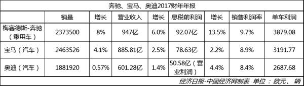 """涛涛不绝:奔驰蝉联""""最赚钱""""BBA加大投资向未来"""