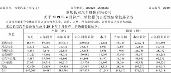 从外部因素来看,中国车市正进入阵痛期,2018年,国内汽车市场中的乘用车共销售2370.98万辆,同比下降4.08%。进入2019年,车市下滑幅度继续扩大,1-4月,乘用车共销售683.76万辆,同比下降14.65%。