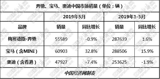 5月,宝马在华销量超6万辆,同比增幅超过3成,继2月、4月之后,再度夺得国内高档车市单月销冠。1-5月,宝马累计销量288506辆,超过奔驰867辆,而在上个月宝马还少于奔驰4447辆。