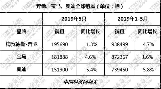 在全球市场,ABB三家仍保持原有竞争格局。5月及前5月,奔驰虽出现下滑,但对宝马、奥迪依然拥有较大优势。前5月,奔驰在全球市场累计销量已近百万辆,达到938499辆,比宝马多出66132辆,领先奥迪接近20万辆,达到199049辆。(经济日报-中国经济网 记者郭涛)
