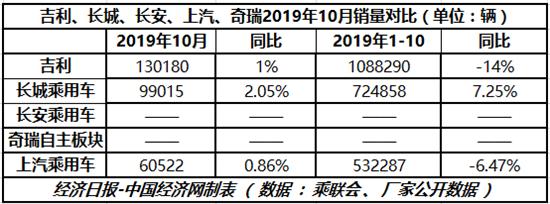"""10月份""""自主三强""""均呈现出不错的增长势头"""