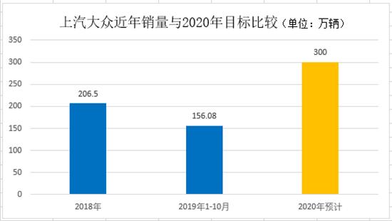 2020年在即 三大合资车企与300万辆擦肩而过?