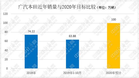 2020年日益临近,三家日系合资车企能否达成百万辆