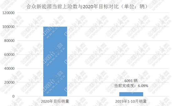 """同年11月,张勇又表示:""""短期目标让我们先活下去,2020年之前就是这个目标。"""""""