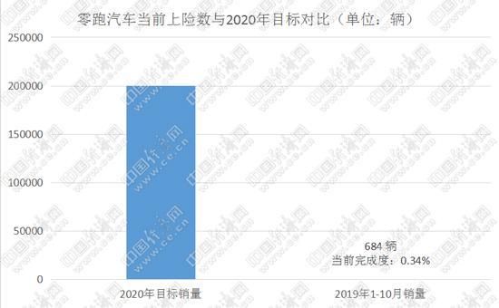 零跑汽车创始人朱江明在完成今年全国首批量产交付时表示,2019年,零跑汽车的销售目标为1万辆,到2020年计划实现20万辆销售目标。