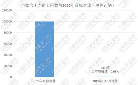 """2017年12月底,电咖汽车董事长兼CEO张海亮在接受采访时指出:""""电咖要想实现年产销量10万量级,需要等到自建工厂建成后1到2年时间,即2020年左右……"""""""