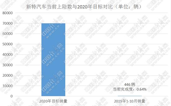 """2018年4月19日,新特CEO先越在北京举办的DEV 1发布会上表示,2019年,争取将4万辆签约意向落地,""""销售七八万辆还是没问题的 """"。"""