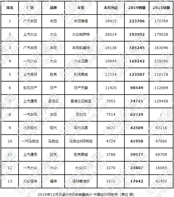 """雅阁如愿问鼎 名图、蒙迪欧再度""""腰斩"""""""