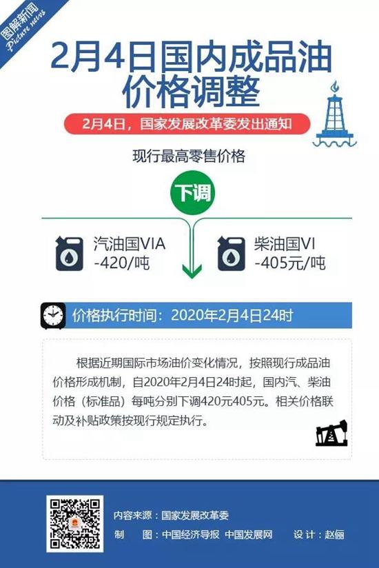 国内成品油价大幅下调