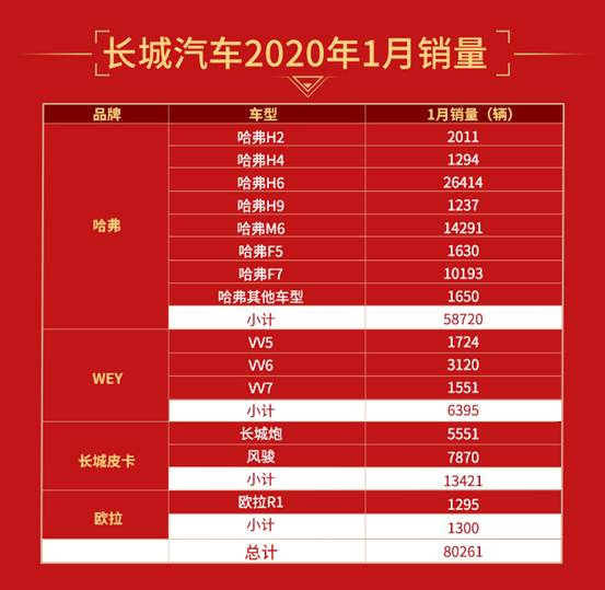 春节假期提前的市场背景下,长城汽车逆势突围,1月销售新车80261辆