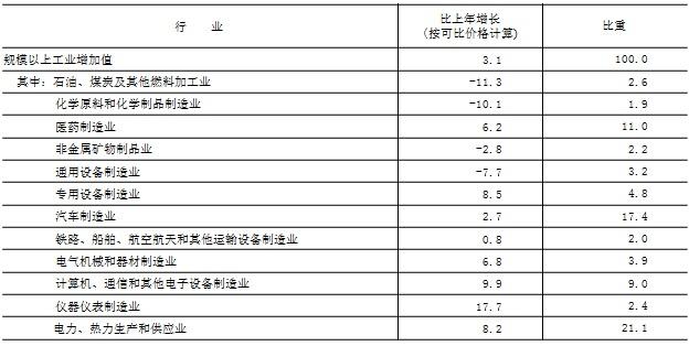 北京市2019年汽车业内销产值18126.3亿元增速2.7% 机动车保有量达636.5万辆