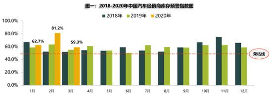 中国汽车流通协会发布数据显示:3月库存预警指数明显回落 二手车迎重大利好