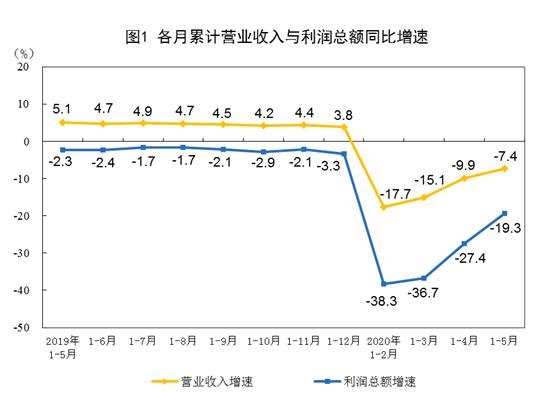 国家统计局:前5月工业利润降幅收窄 汽车仍下滑超三成