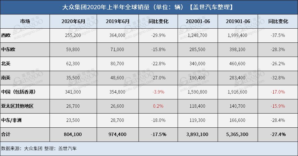 数据显示:大众集团上半年全球销量逾389万辆 中国市场实现微增