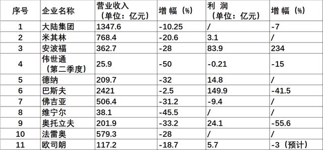 上半年营收利润普遍下滑!跨国零部件业绩或跌入谷底