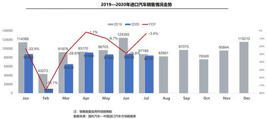 """中国汽车流通协会:7月进口车供需降幅收窄 平行进口""""窗口期""""不再"""