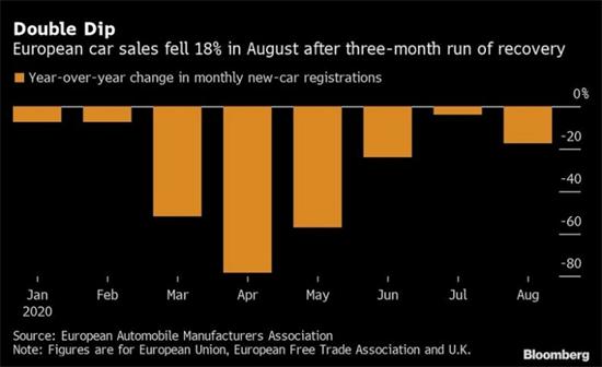 今年以来,欧洲的新车注册量已经下降了近三分之一