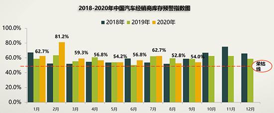 9月國內汽車經銷商庫存預警指數為54個百分點