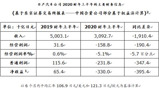 中国2020年第二季度_第二季度收益显著改善日产公布2020上半年财报