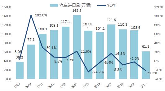 国内汽车产业发展的恢复速度好于预期,市场恢复形势继续向好