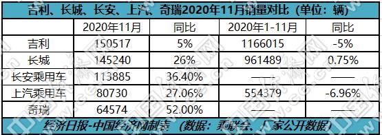 吉利、长城、长安全年汽车销量有望齐破百万辆 三家销量增长势头呈现明显分化