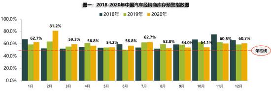 2020年11月全国二手车交易量为157.38万辆,增速略有减缓