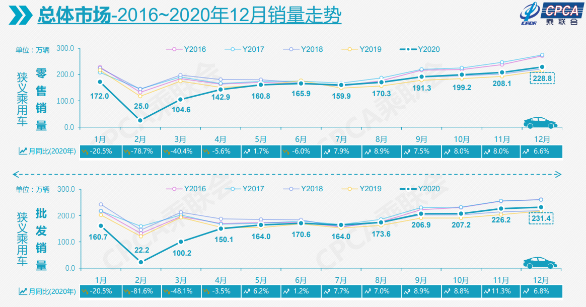 2020年乘用车销量下滑6.8%至1928.8万辆 行业稳步回暖