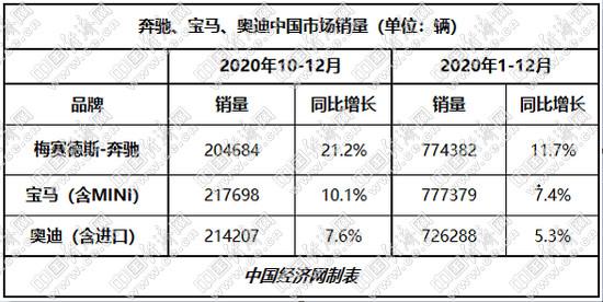 """宝马""""险胜""""蝉联中国销冠  BBA携手迈过70万辆大关"""