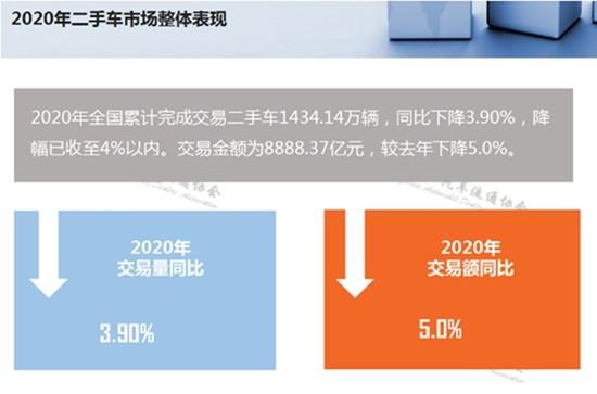 2020年全国累计完成交易二手车1434.14万辆