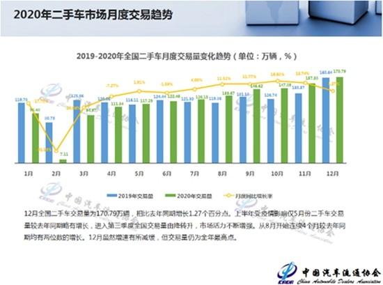 2020年二手车交易1434.14万辆,同比下降3.90%