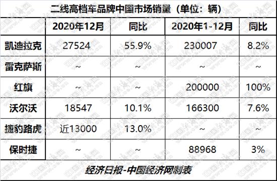 """二线高档现格局之变 """"新三强""""齐破20万辆"""