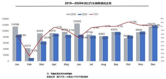 2020年进口乘用车下滑10.6% 凸