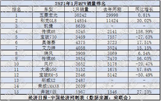1月我国MPV销量11.4万辆 MPV板块仍延续萎缩态势