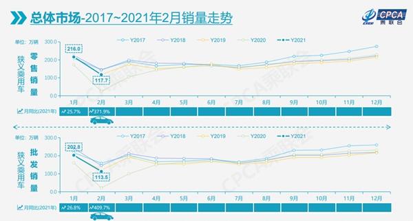 2月乘用车市低于预期 一季度增量或达210万辆