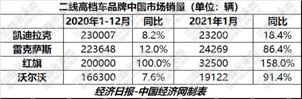 """""""三叹""""老牌劲旅错失市场机遇 二线高档品牌无不""""压力山大"""""""