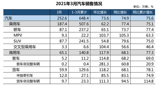 3月中国品牌乘用车销量环比和同比均呈较快增长