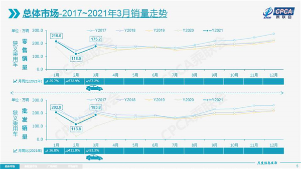 一季度国内狭义乘用车累计销售509.2万辆,同比增长68.8%