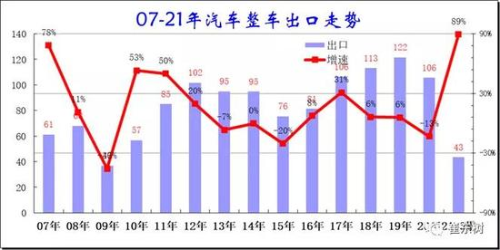 一季度中国汽车出口43万辆 芯片短缺或利好汽车出口市场