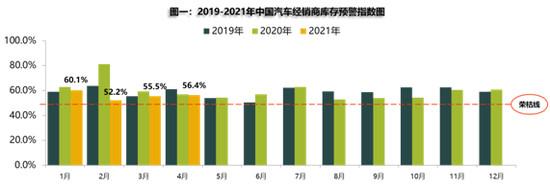 中国汽车流通协会:4月库存预警指数上升 Q1二手车超预期增长