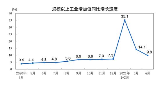 前4月规上工业增加值上涨20.3% 汽车制造业同比增长38.8%