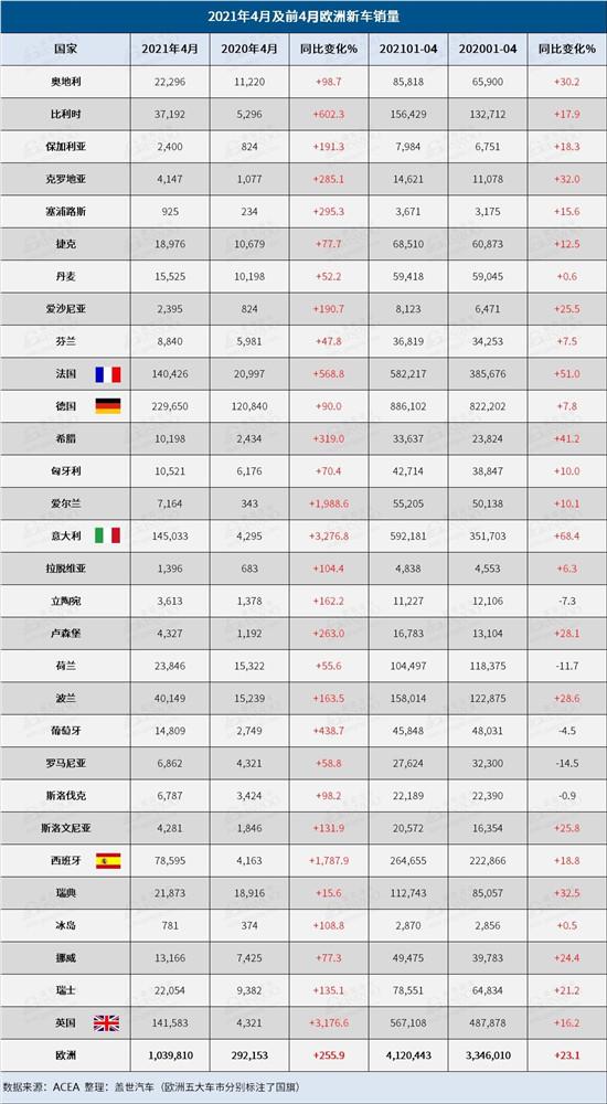 4月欧洲乘用车销量持续上涨 捷豹路虎和本田领涨