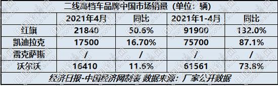 """4月国内狭义乘用车销售160.8万辆 二线高档增长显""""疲态"""""""