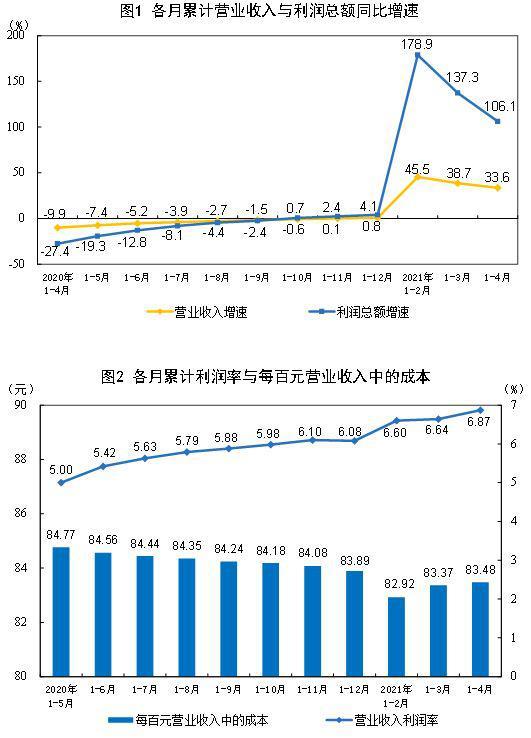 数据显示:1-4月工业企业利润延续高增长 汽车制造业增长1.58倍