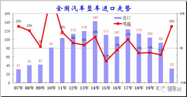 消费升级推升汽车进口 1-4月汽车进出口双双大增