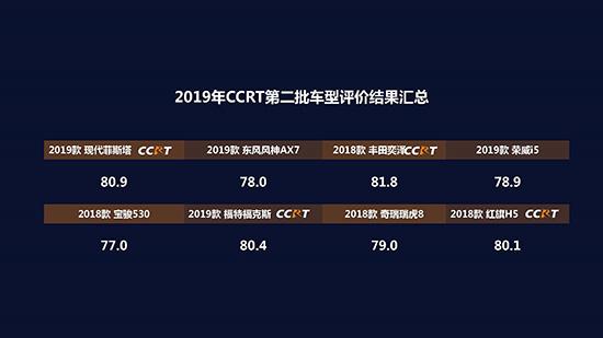 图2:2019年CCRT第二批评测结果.jpg
