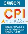 3月CPI涨幅扩大