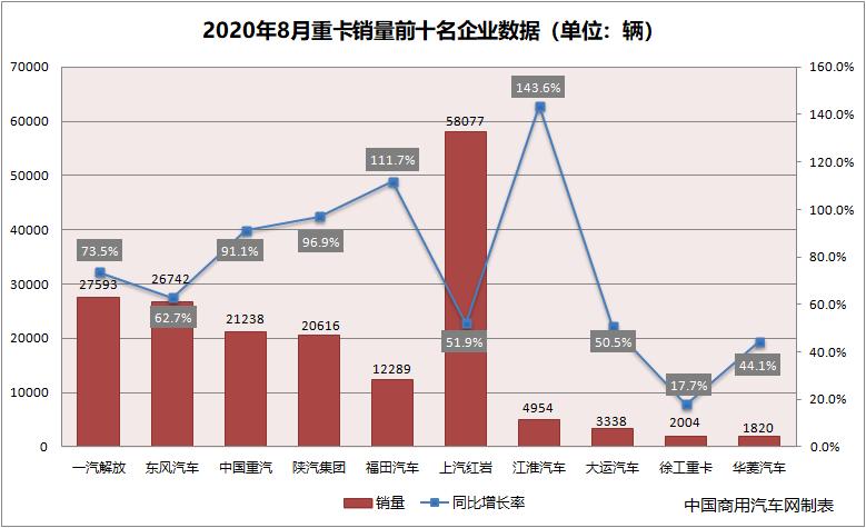 8月重卡增77% 全年创新高成定局